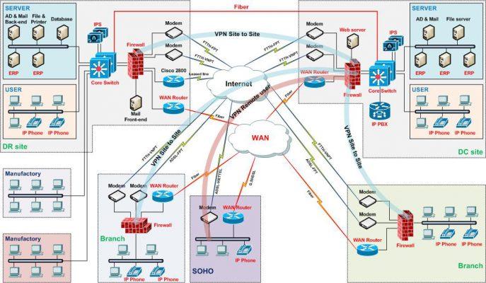hệ thống CNTT