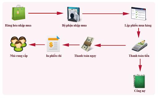 Phần mềm bán hàng tạp hoá